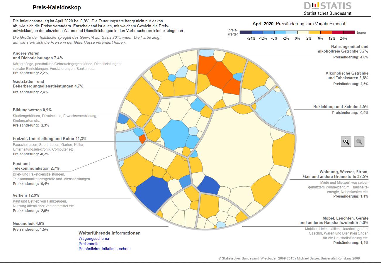 Preis-Kaleidoskop - Inflation