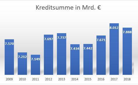Die abgeschlossenen Kreditsummen der letzten 10 Jahre bewegen sich zwischen 7, 1 Mrd. Euro und 8 Mrd. Euro - kredit voraussetzungen