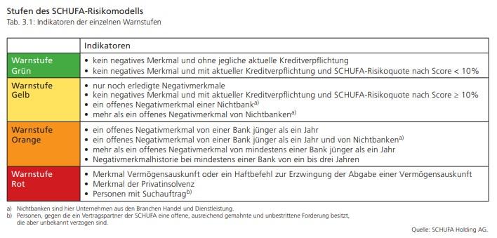 Stufen des SCHUFA-Risikomodells - kredit voraussetzungen