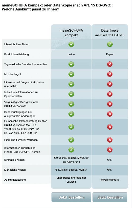 Schufa Auskunft Datenkopie auswählen