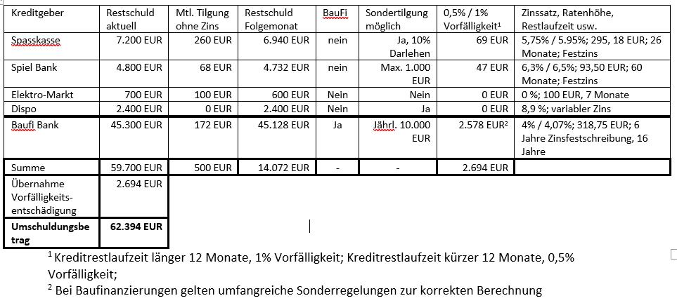 Muster Tabelle Kredit umschulden