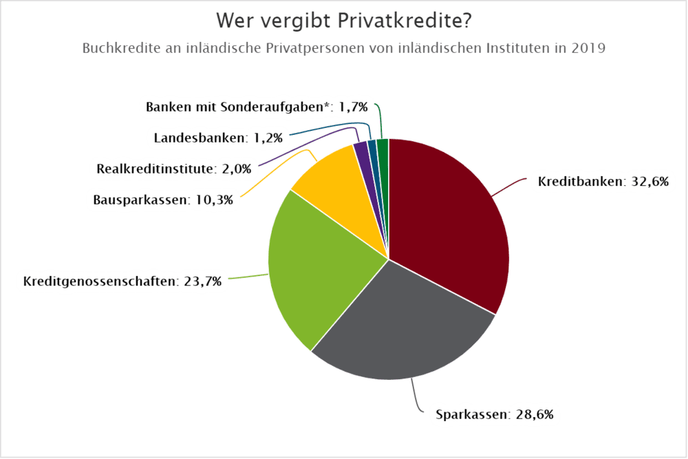 Chart Vergabe Bankkredite in 2019 - Privatkredit