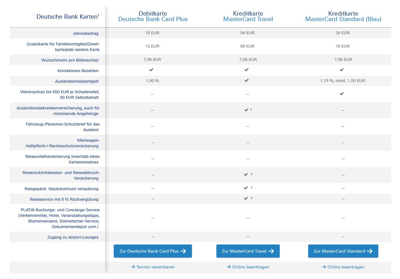 Deutsche Bank Vergleich von Kreditkarten