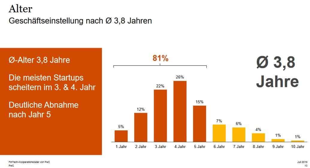 Startups geben im Durchschnitt nach 3,8 Jahren den Geschäftsbetrieb auf. - Lendico Kredit Erfahrungen