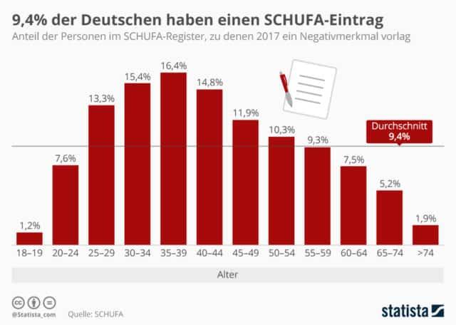 SchufaEintrag