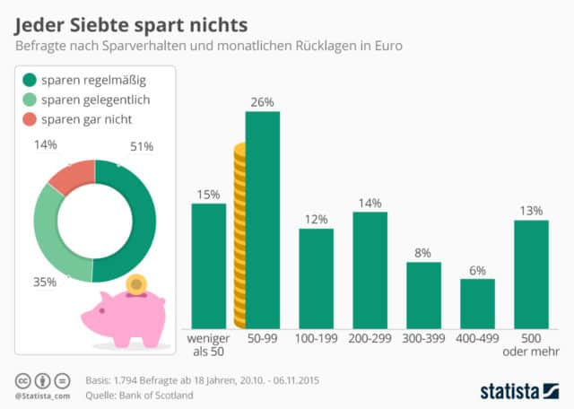 Vermögen und Schulden Deutschland