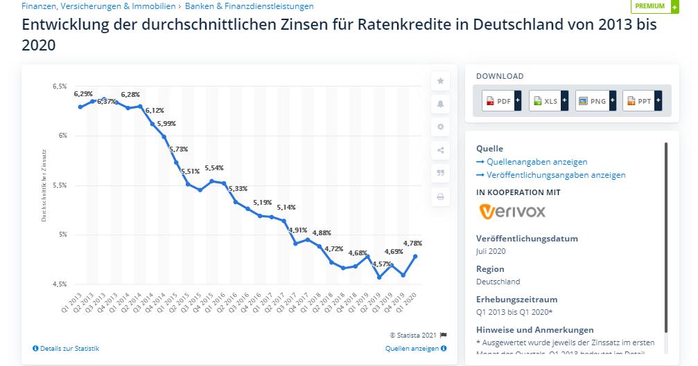 Entwicklung des durchschnittlichen Zinssatzes für Ratenkredite. - creditplus kredit ablösen