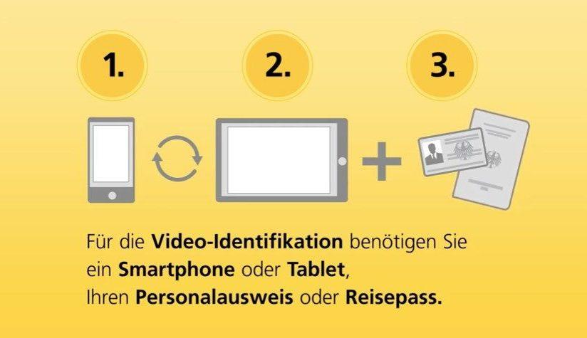 Grafik der benötigten Dinge für ein VideoID-Verfahren (Norisbank Kredit umschulden)