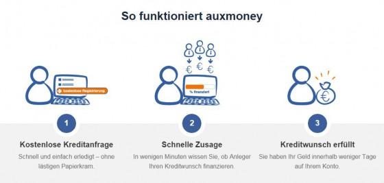 screenshot-kreditanfrage-auxmoney