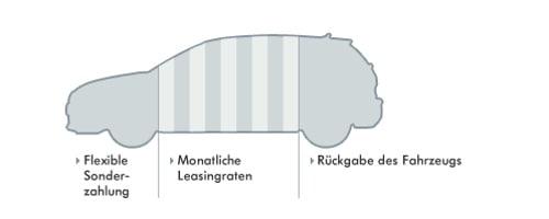 VW Leasing Bank