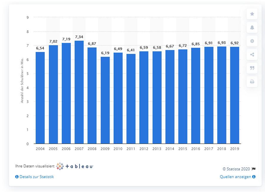 In einem Balkendiagramm zeigt das Portal Statista für 2019 in Deutschland 6,92 Mio. überschuldete Privatpersonen.