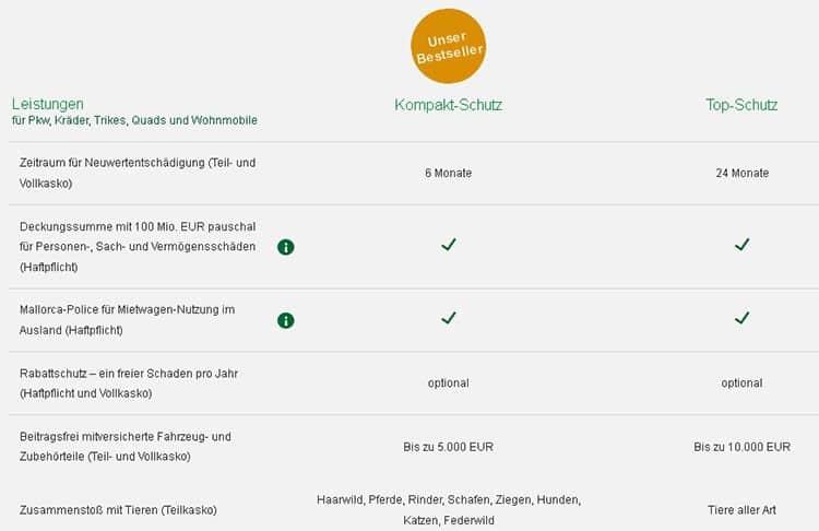 Hanse Merkur Kfz Versicherung Test Erfahrungen