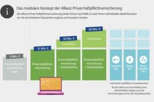 Allianz Privathaftpflicht Versicherung