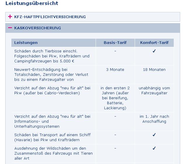 Europa Kfz Versicherung Test Erfahrungen