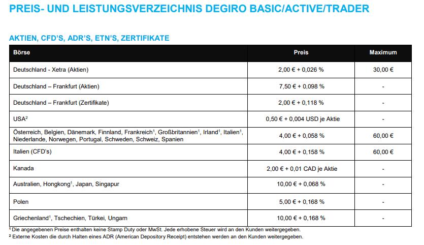 Degiro Preisverzeichnis