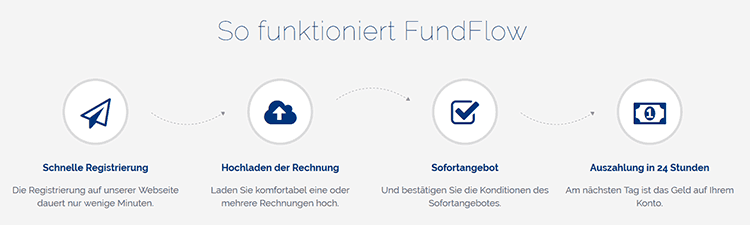 Fundflow Funktionsweise