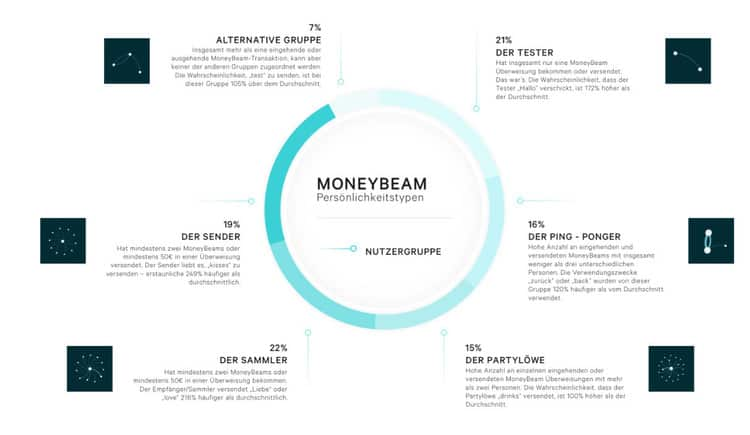 N26_Moneybeam