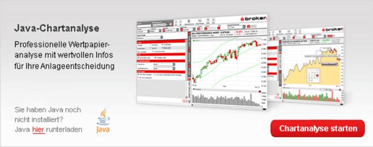 S Broker Chartanalyse