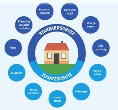 Basis-Schutz oder Einschluss von individuellen Bausteinen - bei der AXA ist der Versicherungsschutz nach den eigenen Wünschen möglich