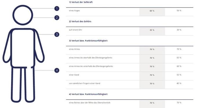 Zurich Unfallversicherung Gliedertaxe