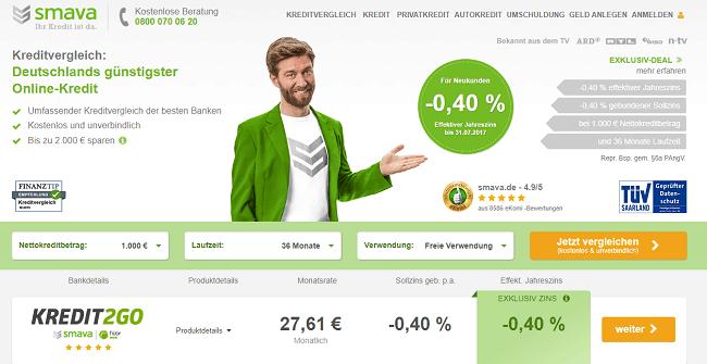 Negative Zinsen Kredit