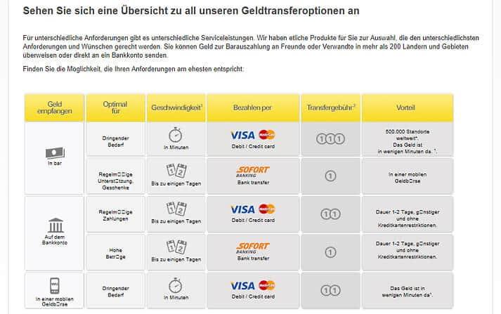 Union online western postbank M