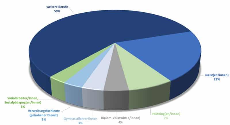 Tortendiagramm Verteilung der Berufe der Abgeordneten im Deutschen Bundestag
