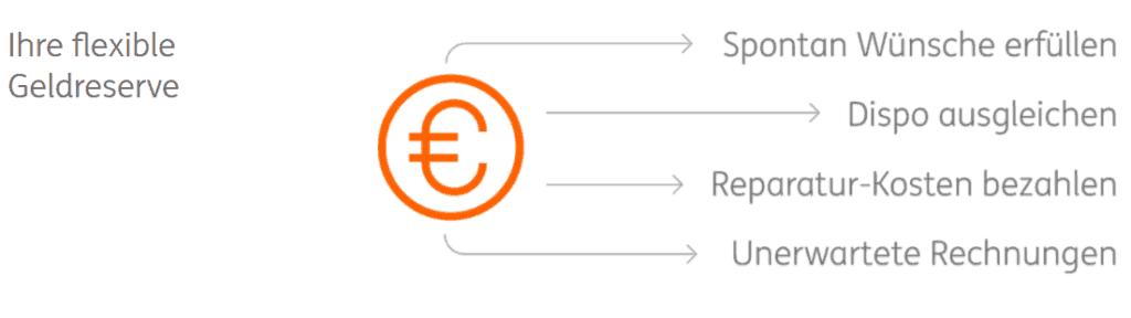 Rahmenkredit Vorteile