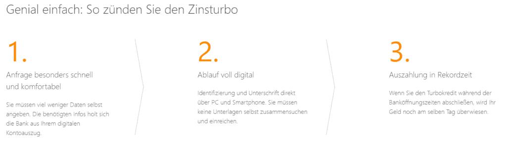 Der Ablauf des Turbo Kredit Verivox.