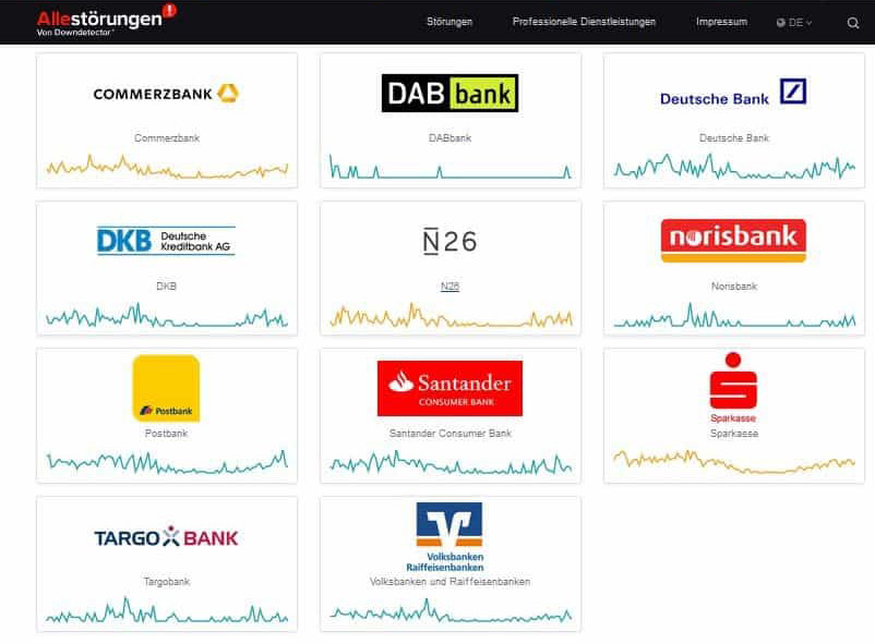 Die Internetplattform allestörungen zeigt grafisch, welche Banken wie viele Störungen beim Online-Banking haben.