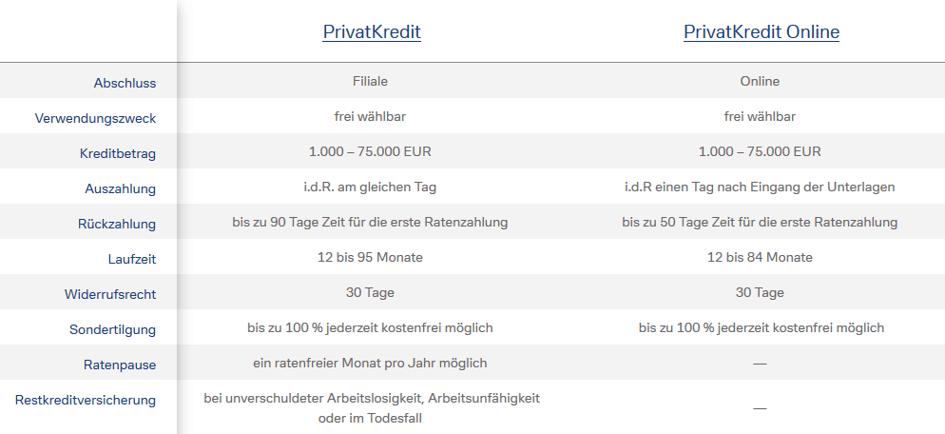 PrivatKredit und PrivatKredit Online der Deutschen Bank