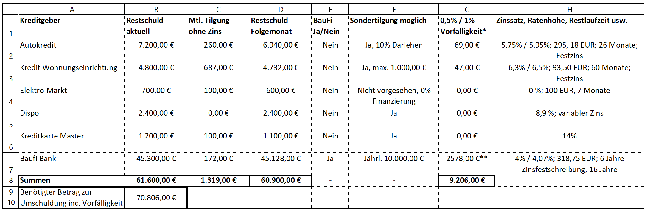 Tabelle Kredite Umschulden
