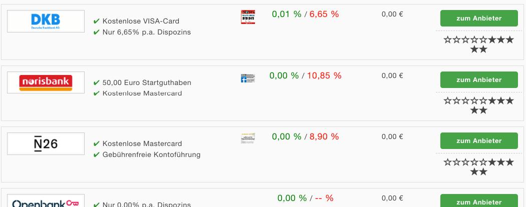 Girokonto Vergleich Anbieter