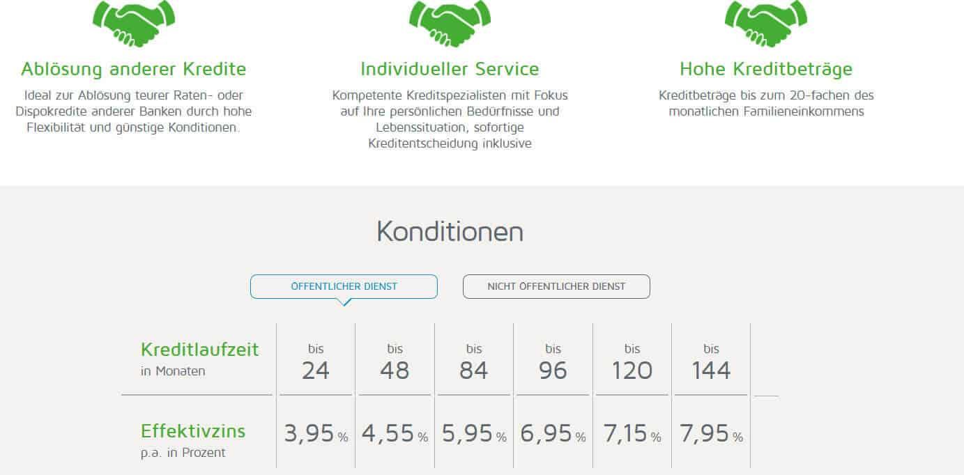 ABK Bank Beamtenkredit Zinsübersicht