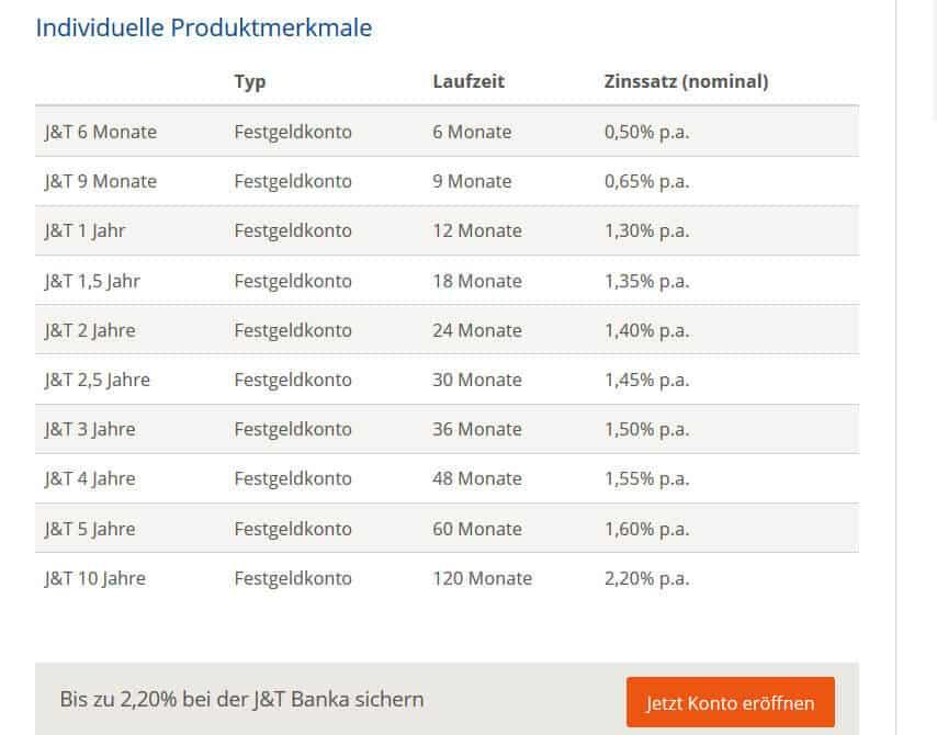 J&T Banka Daten-Übersicht