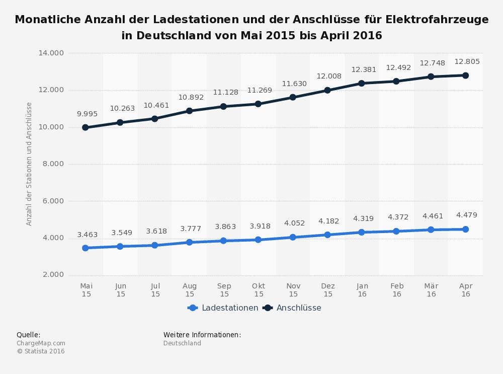 statistik_elektroautos